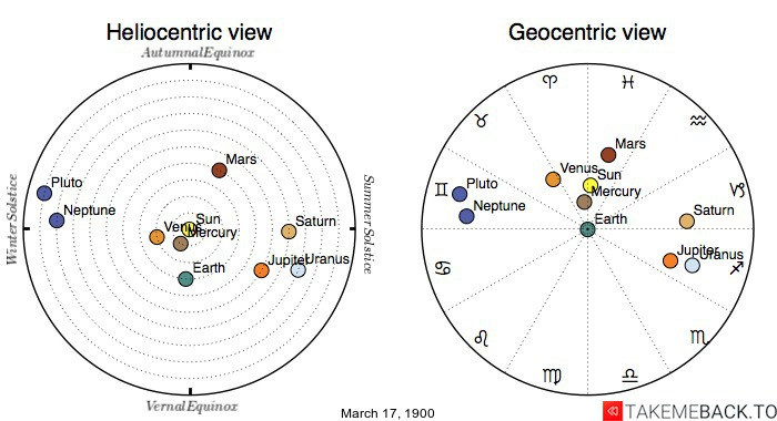 Planetary positions on March 17th, 1900 - Heliocentric and Geocentric views