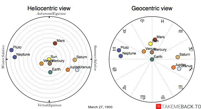 Planetary positions on March 27th, 1900 - Heliocentric and Geocentric views