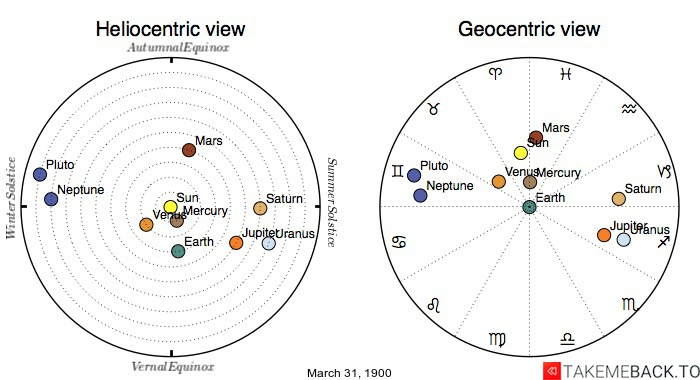 Planetary positions on March 31st, 1900 - Heliocentric and Geocentric views