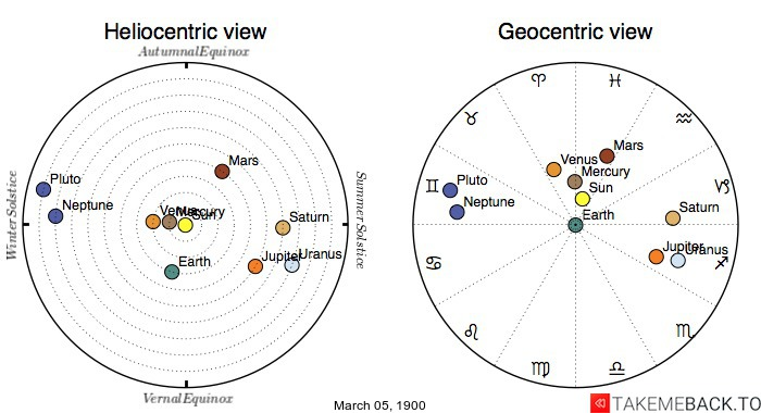 Planetary positions on March 5th, 1900 - Heliocentric and Geocentric views