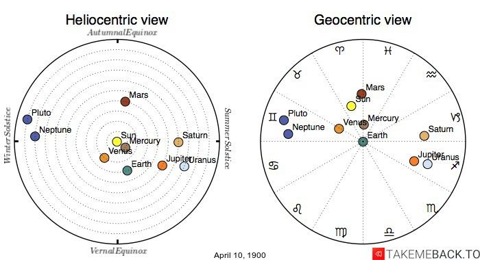 Planetary positions on April 10th, 1900 - Heliocentric and Geocentric views