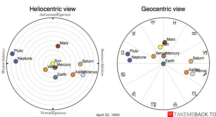 Planetary positions on April 2nd, 1900 - Heliocentric and Geocentric views