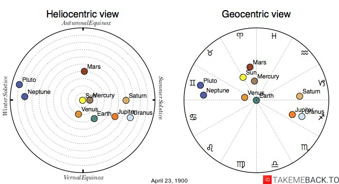 Planetary positions on April 23rd, 1900 - Heliocentric and Geocentric views