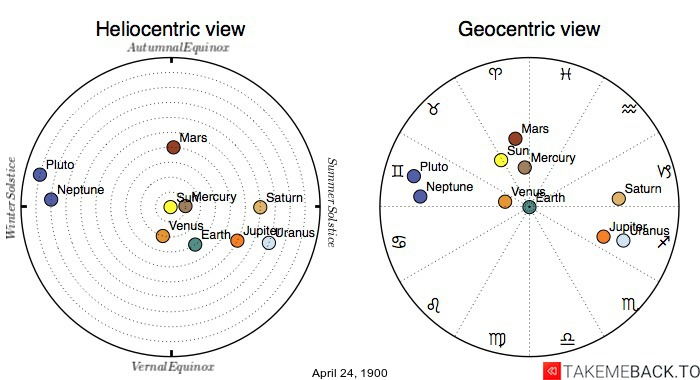 Planetary positions on April 24th, 1900 - Heliocentric and Geocentric views