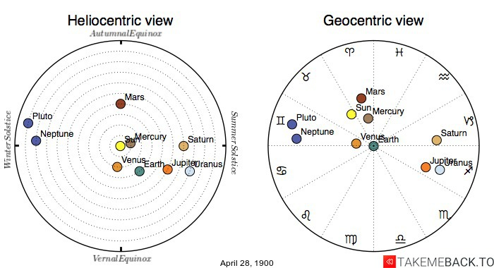 Planetary positions on April 28th, 1900 - Heliocentric and Geocentric views