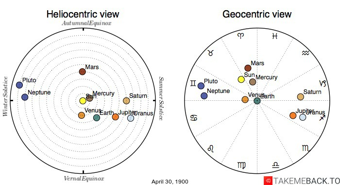 Planetary positions on April 30th, 1900 - Heliocentric and Geocentric views