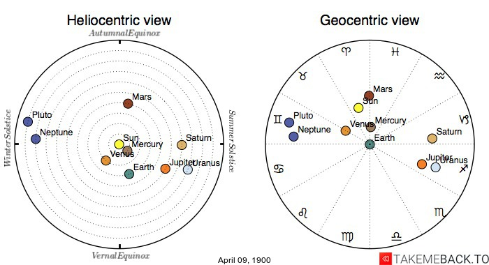 Planetary positions on April 9th, 1900 - Heliocentric and Geocentric views
