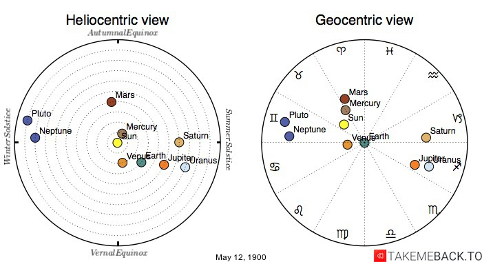 Planetary positions on May 12th, 1900 - Heliocentric and Geocentric views