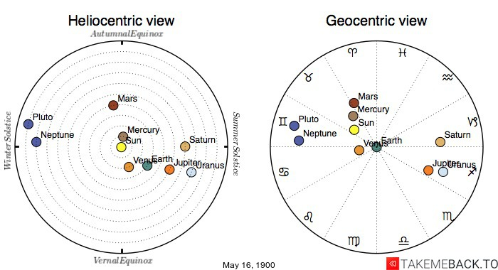 Planetary positions on May 16th, 1900 - Heliocentric and Geocentric views