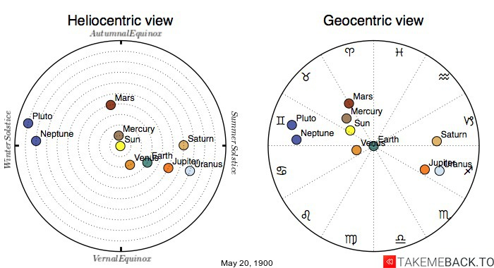 Planetary positions on May 20th, 1900 - Heliocentric and Geocentric views