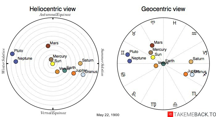 Planetary positions on May 22nd, 1900 - Heliocentric and Geocentric views