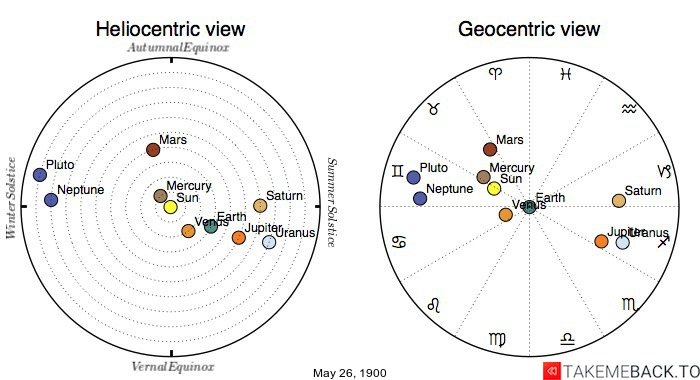Planetary positions on May 26th, 1900 - Heliocentric and Geocentric views
