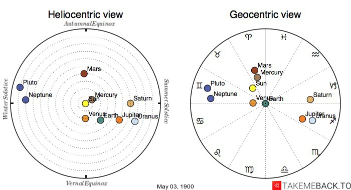 Planetary positions on May 3rd, 1900 - Heliocentric and Geocentric views