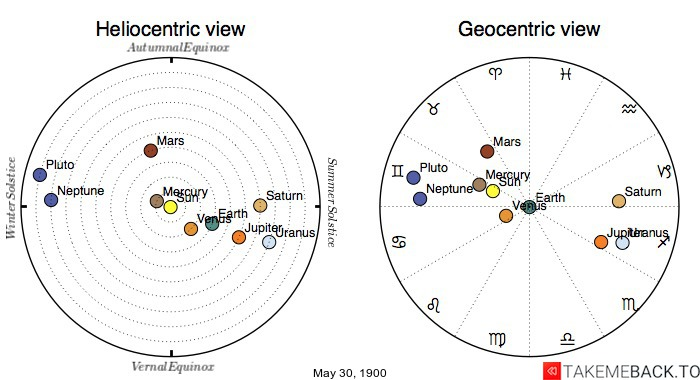 Planetary positions on May 30th, 1900 - Heliocentric and Geocentric views