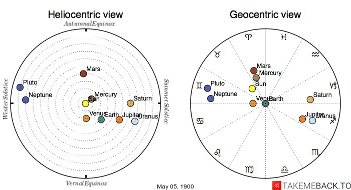 Planetary positions on May 5th, 1900 - Heliocentric and Geocentric views