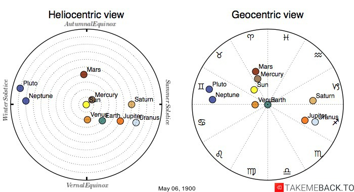 Planetary positions on May 06, 1900 - Heliocentric and Geocentric views