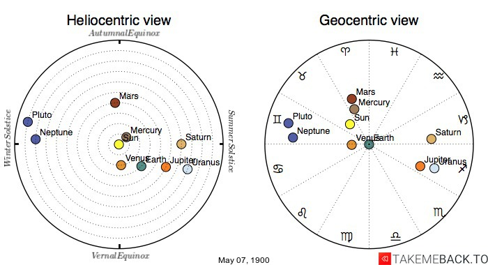 Planetary positions on May 7th, 1900 - Heliocentric and Geocentric views
