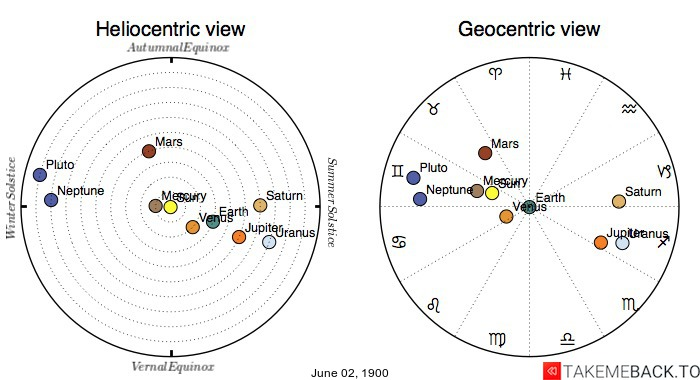 Planetary positions on June 2nd, 1900 - Heliocentric and Geocentric views