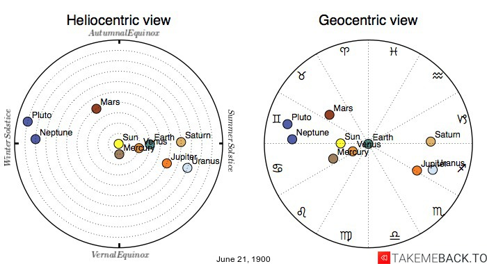 Planetary positions on June 21st, 1900 - Heliocentric and Geocentric views