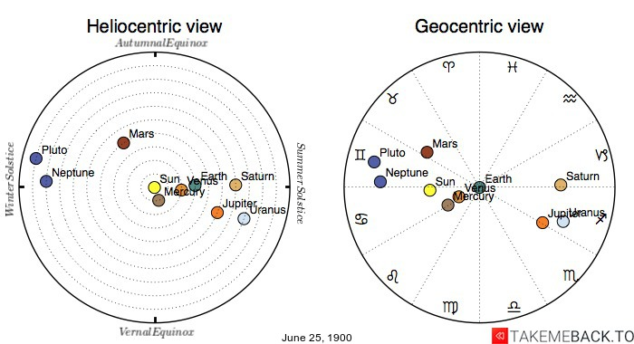Planetary positions on June 25th, 1900 - Heliocentric and Geocentric views
