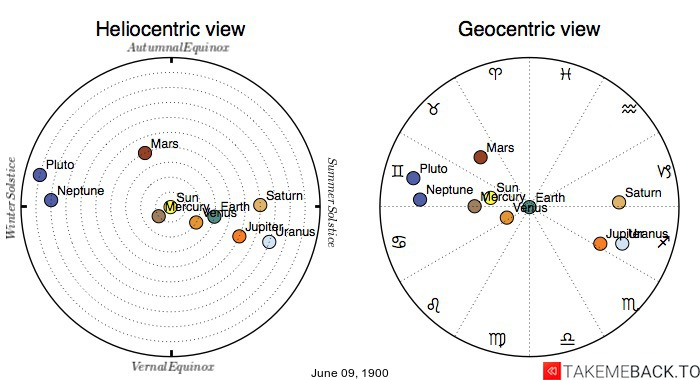 Planetary positions on June 9th, 1900 - Heliocentric and Geocentric views