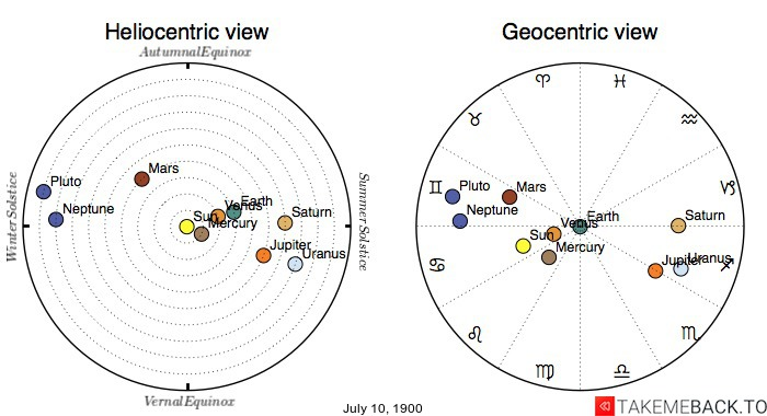 Planetary positions on July 10th, 1900 - Heliocentric and Geocentric views