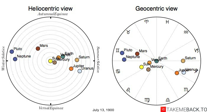 Planetary positions on July 13th, 1900 - Heliocentric and Geocentric views