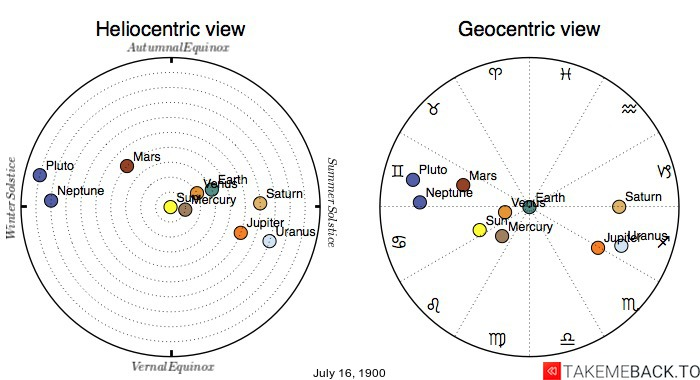Planetary positions on July 16th, 1900 - Heliocentric and Geocentric views
