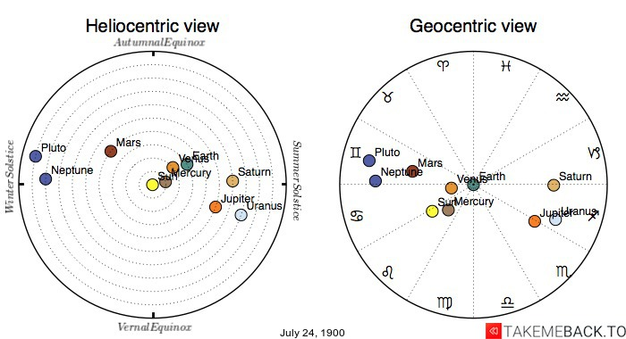 Planetary positions on July 24th, 1900 - Heliocentric and Geocentric views