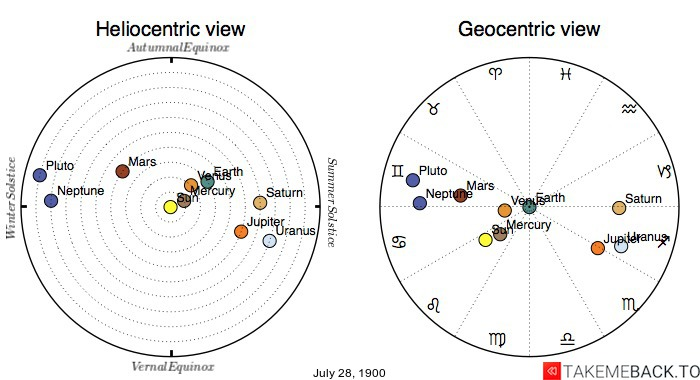Planetary positions on July 28th, 1900 - Heliocentric and Geocentric views