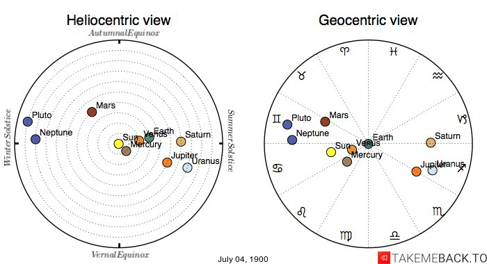 Planetary positions on July 4th, 1900 - Heliocentric and Geocentric views