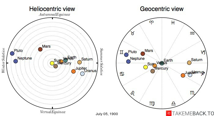 Planetary positions on July 5th, 1900 - Heliocentric and Geocentric views