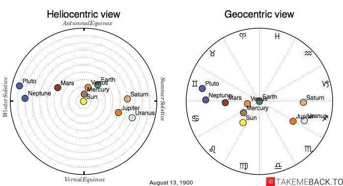 Planetary positions on August 13th, 1900 - Heliocentric and Geocentric views