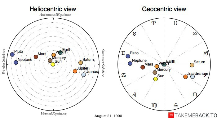 Planetary positions on August 21st, 1900 - Heliocentric and Geocentric views