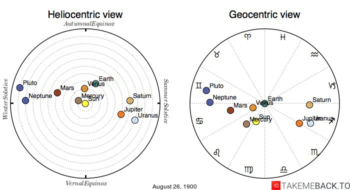 Planetary positions on August 26th, 1900 - Heliocentric and Geocentric views