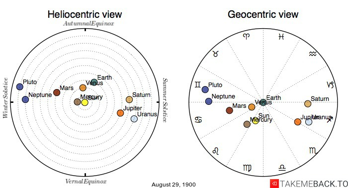 Planetary positions on August 29th, 1900 - Heliocentric and Geocentric views