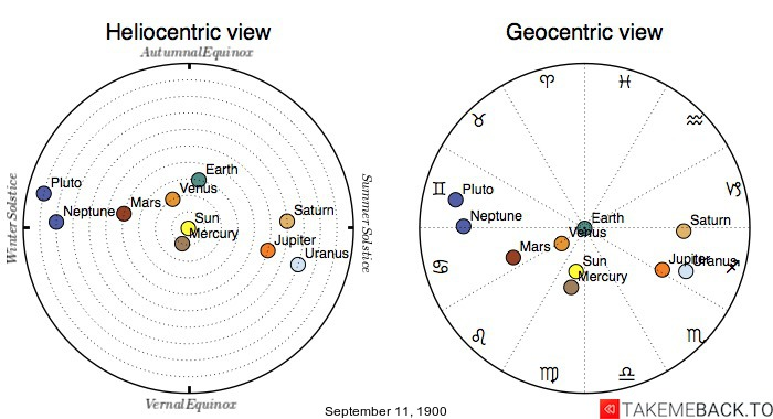 Planetary positions on September 11, 1900 - Heliocentric and Geocentric views