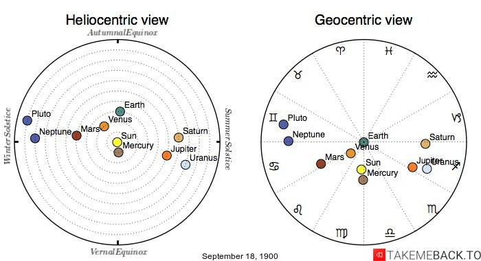 Planetary positions on September 18th, 1900 - Heliocentric and Geocentric views