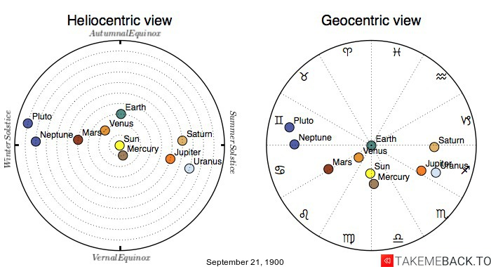 Planetary positions on September 21st, 1900 - Heliocentric and Geocentric views