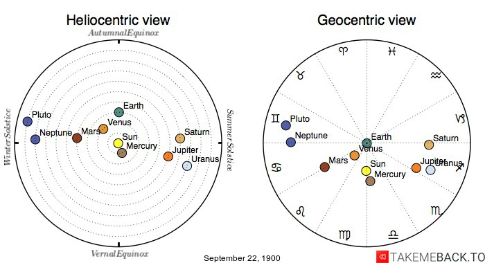 Planetary positions on September 22nd, 1900 - Heliocentric and Geocentric views