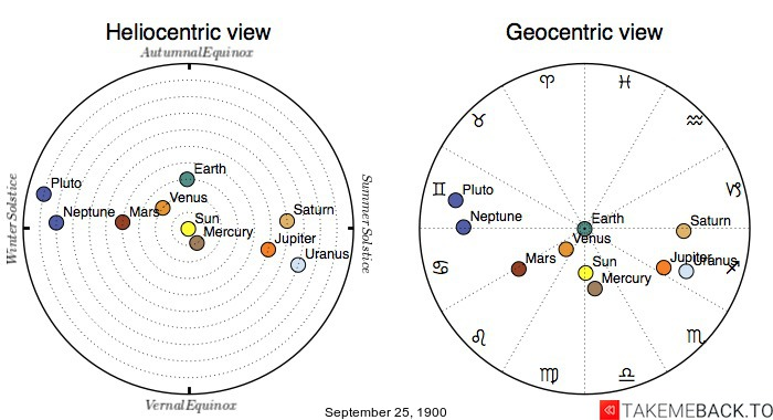 Planetary positions on September 25th, 1900 - Heliocentric and Geocentric views