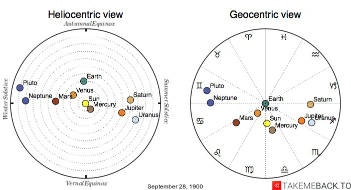 Planetary positions on September 28th, 1900 - Heliocentric and Geocentric views