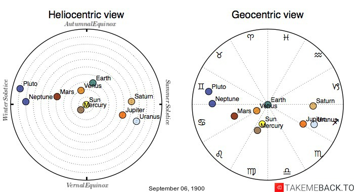 Planetary positions on September 6th, 1900 - Heliocentric and Geocentric views