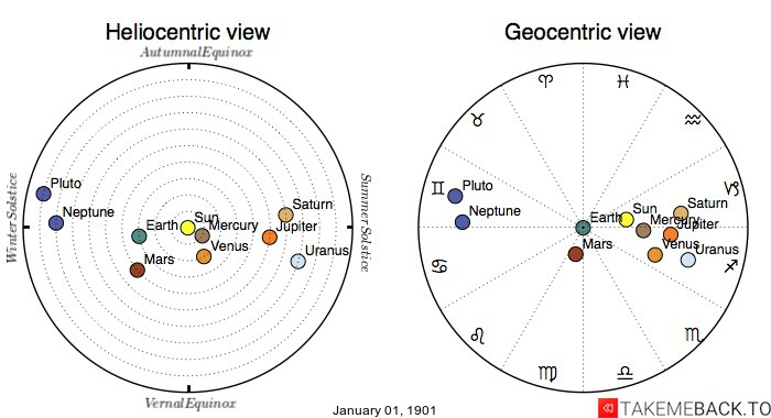 Planetary positions on January 1st, 1901 - Heliocentric and Geocentric views