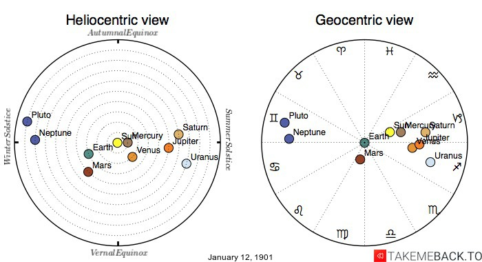 Planetary positions on January 12th, 1901 - Heliocentric and Geocentric views