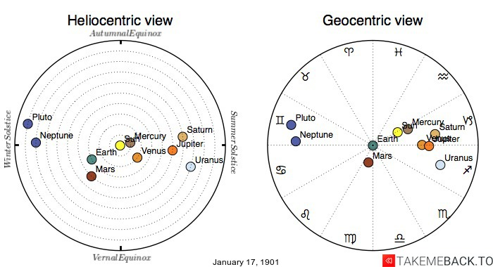 Planetary positions on January 17th, 1901 - Heliocentric and Geocentric views