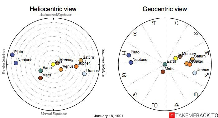 Planetary positions on January 18, 1901 - Heliocentric and Geocentric views