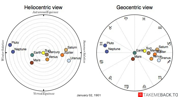 Planetary positions on January 2nd, 1901 - Heliocentric and Geocentric views