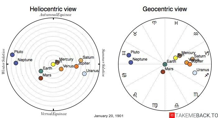 Planetary positions on January 20th, 1901 - Heliocentric and Geocentric views