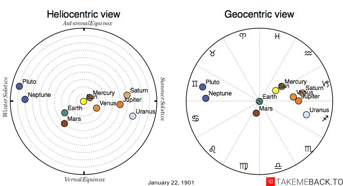 Planetary positions on January 22nd, 1901 - Heliocentric and Geocentric views